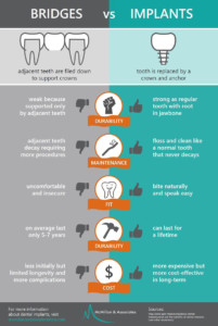 Infographic comparing dental bridges and dental implants as to strength, maintenance, fit and cost