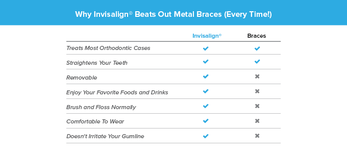 What are the benefits of Invisalign over traditional braces?